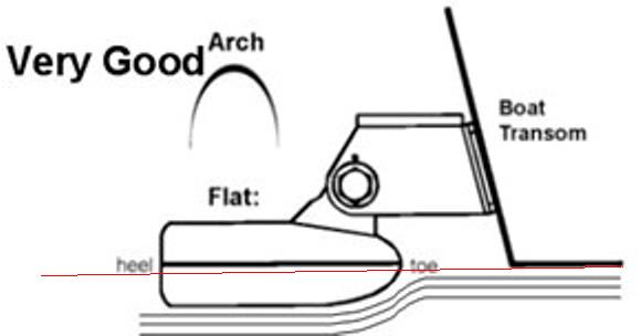 transducer installation placement rules